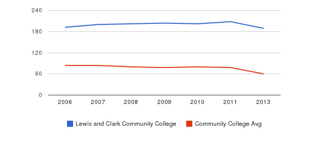 Lewis and Clark Community College Total Faculty&nbsp(2006-2013)