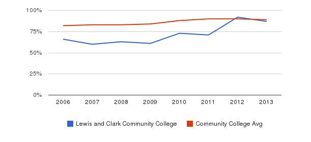 Lewis and Clark Community College % Students Receiving Some Financial Aid&nbsp(2006-2013)