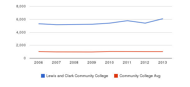 Lewis and Clark Community College Part-Time Students&nbsp(2006-2013)