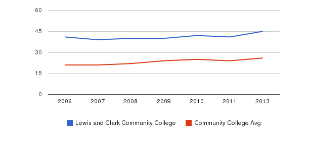 Lewis and Clark Community College student staff&nbsp(2006-2013)