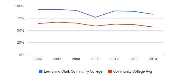 Lewis and Clark Community College White&nbsp(2006-2013)