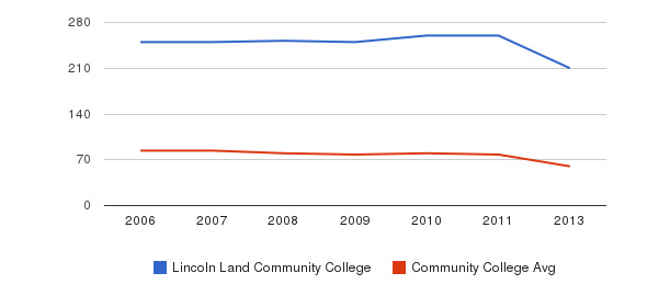 Lincoln Land Community College Total Faculty&nbsp(2006-2013)