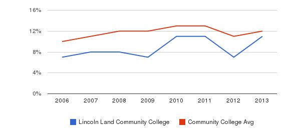 Lincoln Land Community College Black&nbsp(2006-2013)