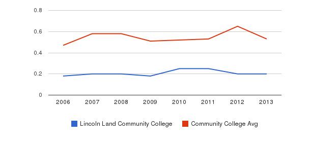 Lincoln Land Community College Diversity Score&nbsp(2006-2013)