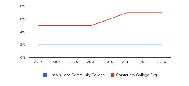 Lincoln Land Community College Hispanic&nbsp(2006-2013)