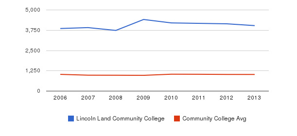 Lincoln Land Community College Part-Time Students&nbsp(2006-2013)
