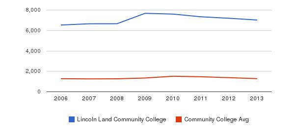 Lincoln Land Community College Total Enrollment&nbsp(2006-2013)