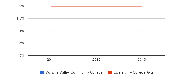 Moraine Valley Community College More&nbsp(2011-2013)