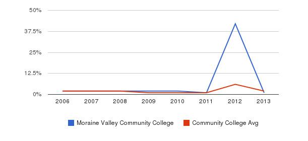 Moraine Valley Community College non_resident&nbsp(2006-2013)