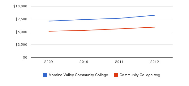 Moraine Valley Community College In-State Tuition Fees&nbsp(2009-2012)
