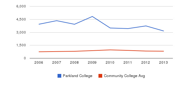 Parkland College Full-Time Students&nbsp(2006-2013)