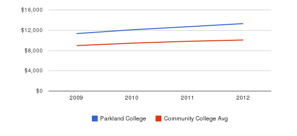 Parkland College Out-State Tuition Fees&nbsp(2009-2012)