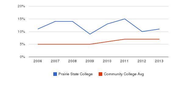 Prairie State College Hispanic&nbsp(2006-2013)
