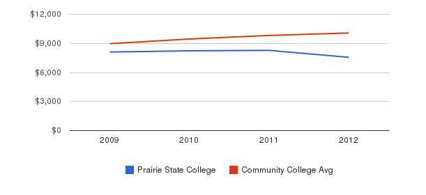 Prairie State College Out-State Tuition Fees&nbsp(2009-2012)