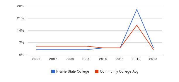 Prairie State College Unknown&nbsp(2006-2013)