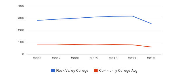 Rock Valley College Total Faculty&nbsp(2006-2013)