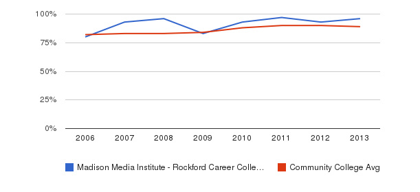 Madison Media Institute - Rockford Career College % Students Receiving Some Financial Aid&nbsp(2006-2013)