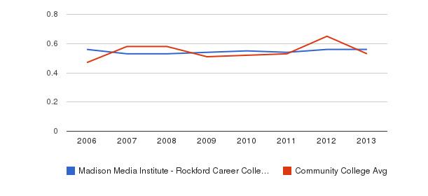 Madison Media Institute - Rockford Career College Diversity Score&nbsp(2006-2013)