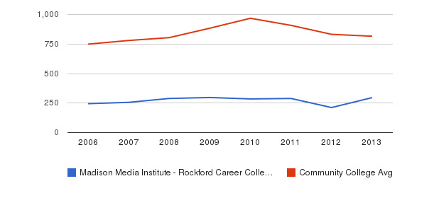Madison Media Institute - Rockford Career College Full-Time Students&nbsp(2006-2013)