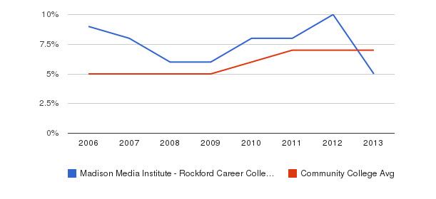 Madison Media Institute - Rockford Career College Hispanic&nbsp(2006-2013)