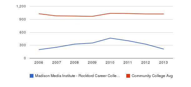 Madison Media Institute - Rockford Career College Part-Time Students&nbsp(2006-2013)
