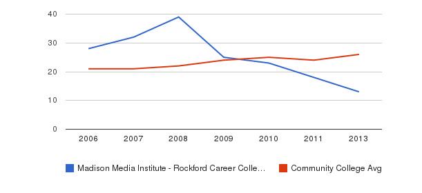 Madison Media Institute - Rockford Career College student staff&nbsp(2006-2013)