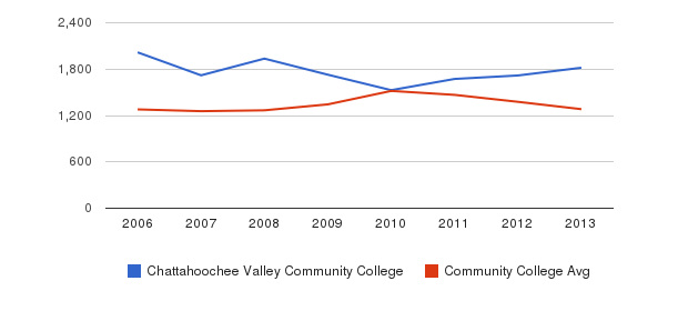 Chattahoochee Valley Community College Total Enrollment&nbsp(2006-2013)
