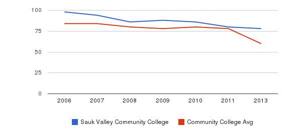 Sauk Valley Community College Total Faculty&nbsp(2006-2013)