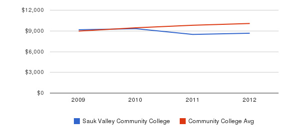 Sauk Valley Community College Out-State Tuition Fees&nbsp(2009-2012)