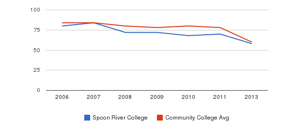 Spoon River College Total Faculty&nbsp(2006-2013)