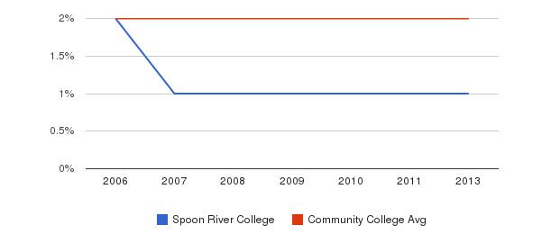 Spoon River College Asian&nbsp(2006-2013)