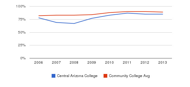 Central Arizona College % Students Receiving Some Financial Aid&nbsp(2006-2013)