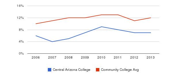 Central Arizona College Black&nbsp(2006-2013)