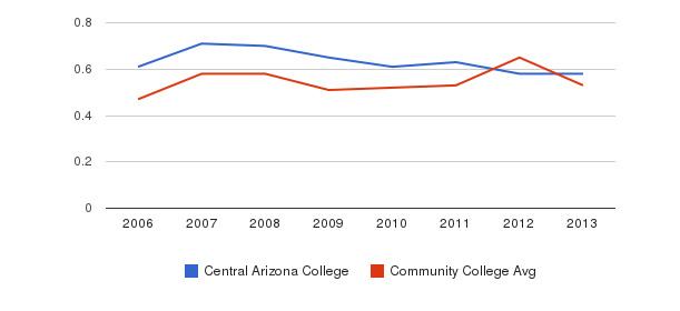 Central Arizona College Diversity Score&nbsp(2006-2013)