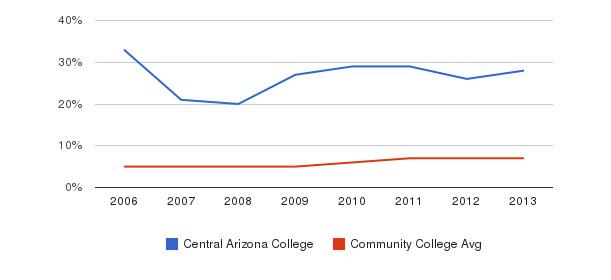 Central Arizona College Hispanic&nbsp(2006-2013)