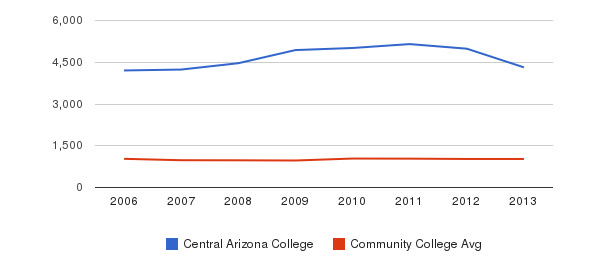 Central Arizona College Part-Time Students&nbsp(2006-2013)
