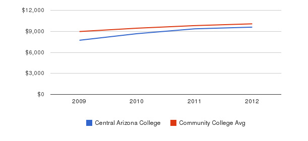 Central Arizona College Out-State Tuition Fees&nbsp(2009-2012)