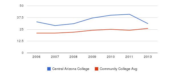 Central Arizona College student staff&nbsp(2006-2013)