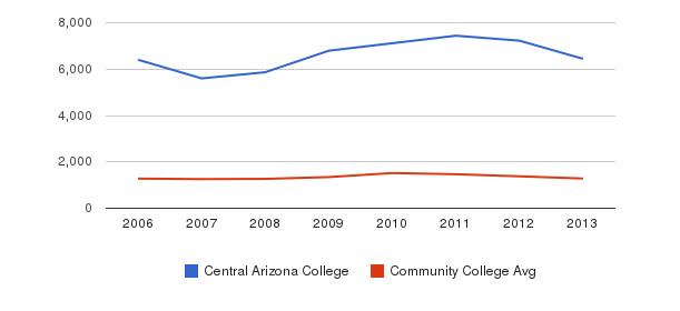 Central Arizona College Total Enrollment&nbsp(2006-2013)