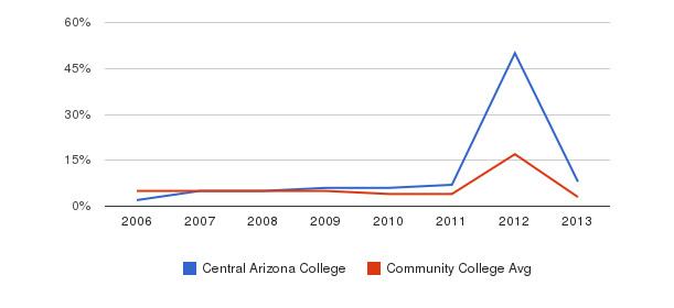 Central Arizona College Unknown&nbsp(2006-2013)
