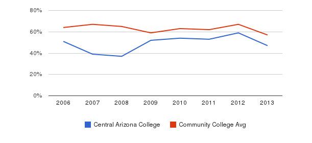 Central Arizona College White&nbsp(2006-2013)