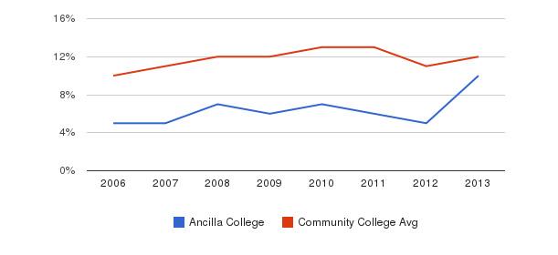 Ancilla College Black&nbsp(2006-2013)
