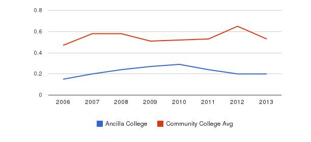 Ancilla College Diversity Score&nbsp(2006-2013)