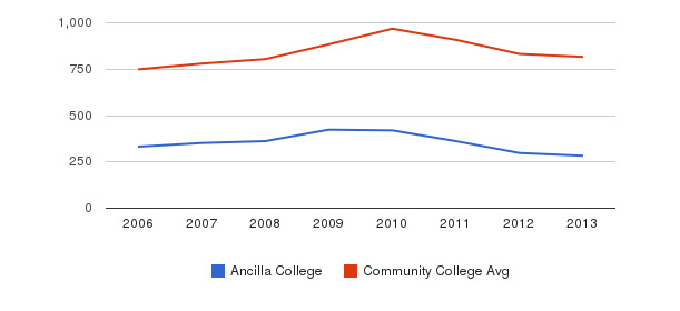 Ancilla College Full-Time Students&nbsp(2006-2013)