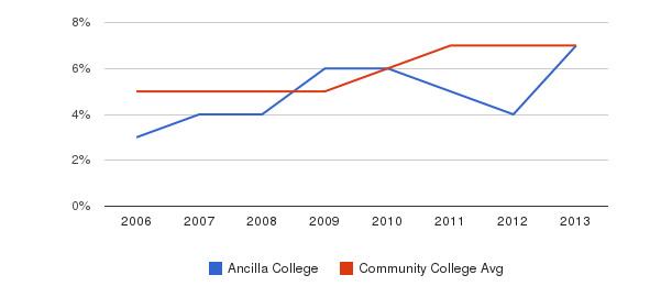 Ancilla College Hispanic&nbsp(2006-2013)