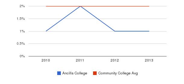 Ancilla College More&nbsp(2010-2013)