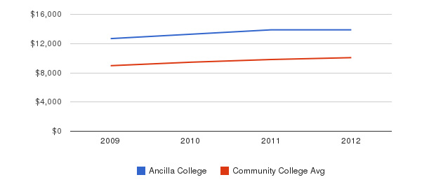 Ancilla College Out-State Tuition Fees&nbsp(2009-2012)