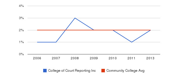 College of Court Reporting Inc Asian&nbsp(2006-2013)