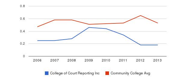 College of Court Reporting Inc Diversity Score&nbsp(2006-2013)