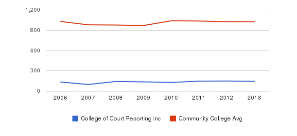 College of Court Reporting Inc Part-Time Students&nbsp(2006-2013)